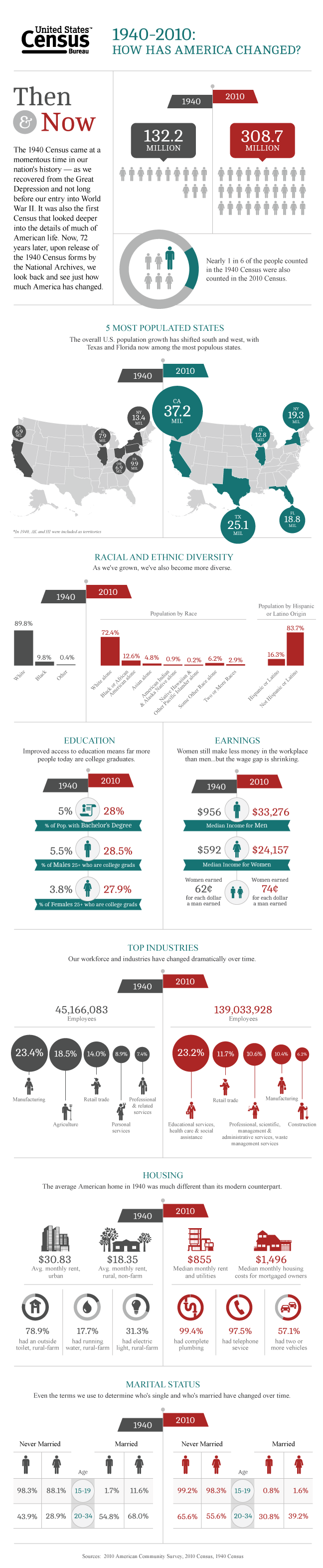 2012_03_then-and-now-infographic