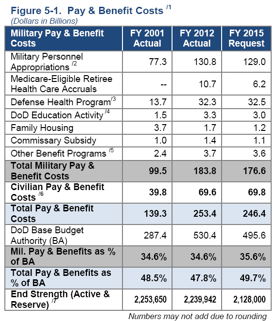 2014_03_Pay-and-benefits-cost