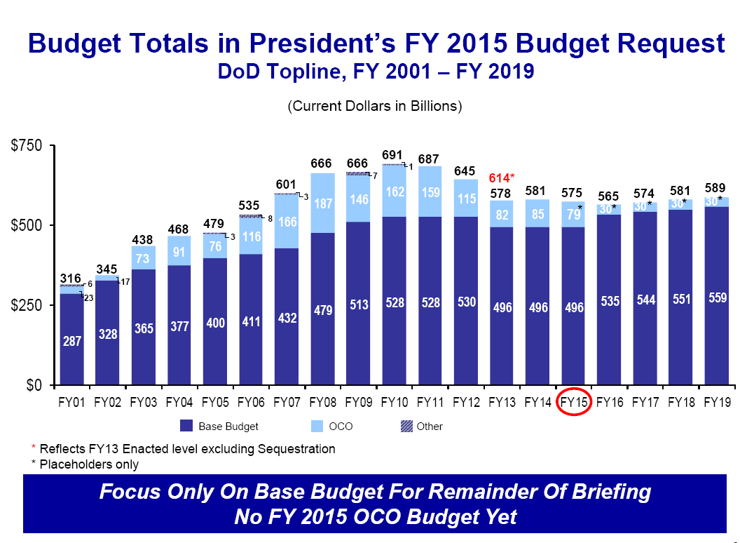 2014_03_DOD-Budget-Briefing-topline