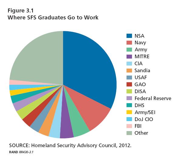 2014_06_Where-SFS-grads-go-to-work-