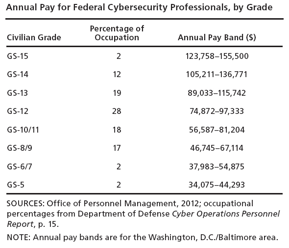 2014_06_federal-cybersecurity-pay-g