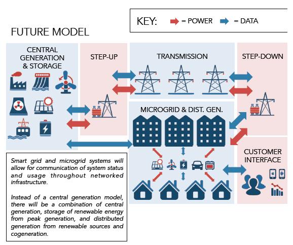 2014_07_Future-electric-grid