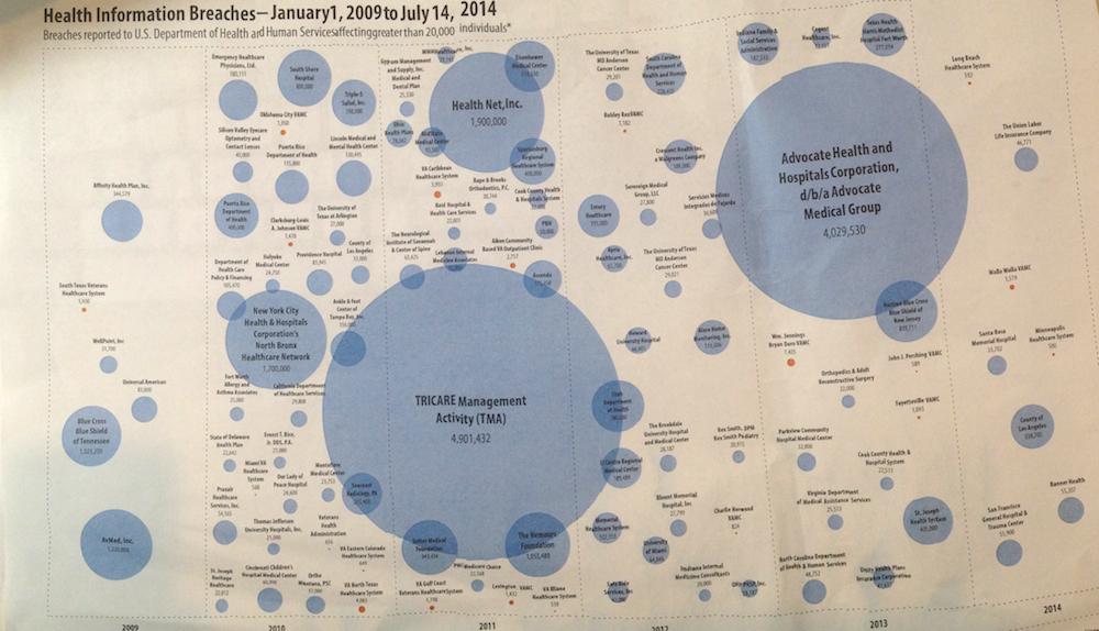 2014_08_VA-security-chart