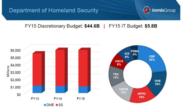 DHS-budget-overview