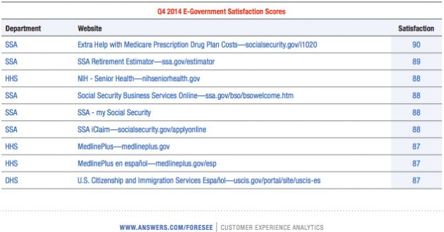 Foresee-Government-Website-Satisfaction-chart