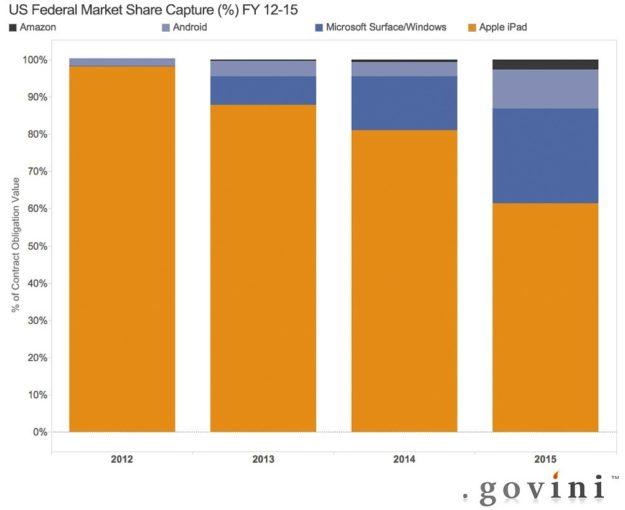 Govini-Federal-Tablet-Market-Share