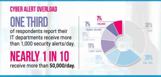 FedScoop-Cyber-Study-Chart-Alerts-per-day