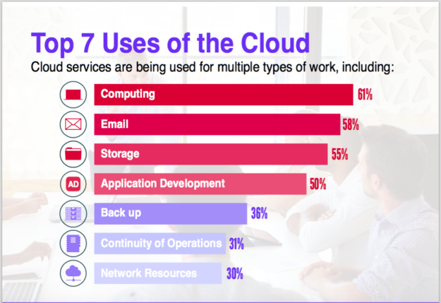 Cloud-use-chart-FedScoop-StateScoop-research2