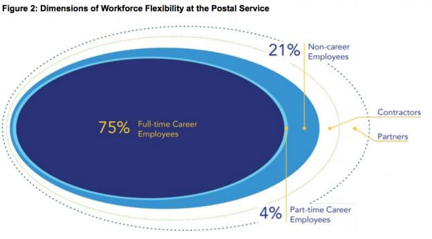 USPS-OIG-Workforce