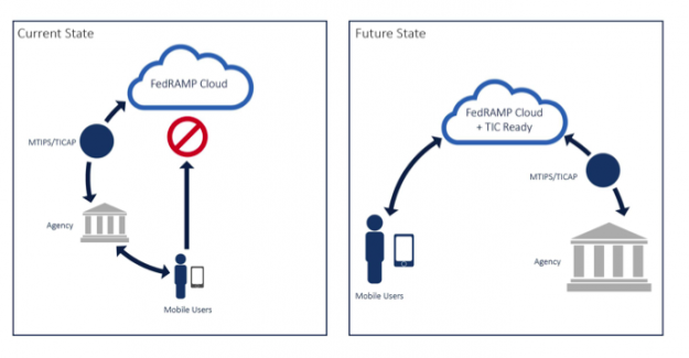 FedRAMP-TIC