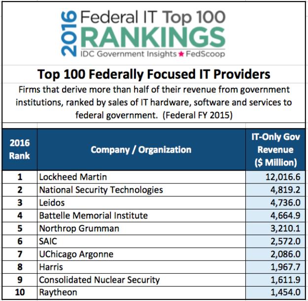 2016-Federal-IT-Top-100-B