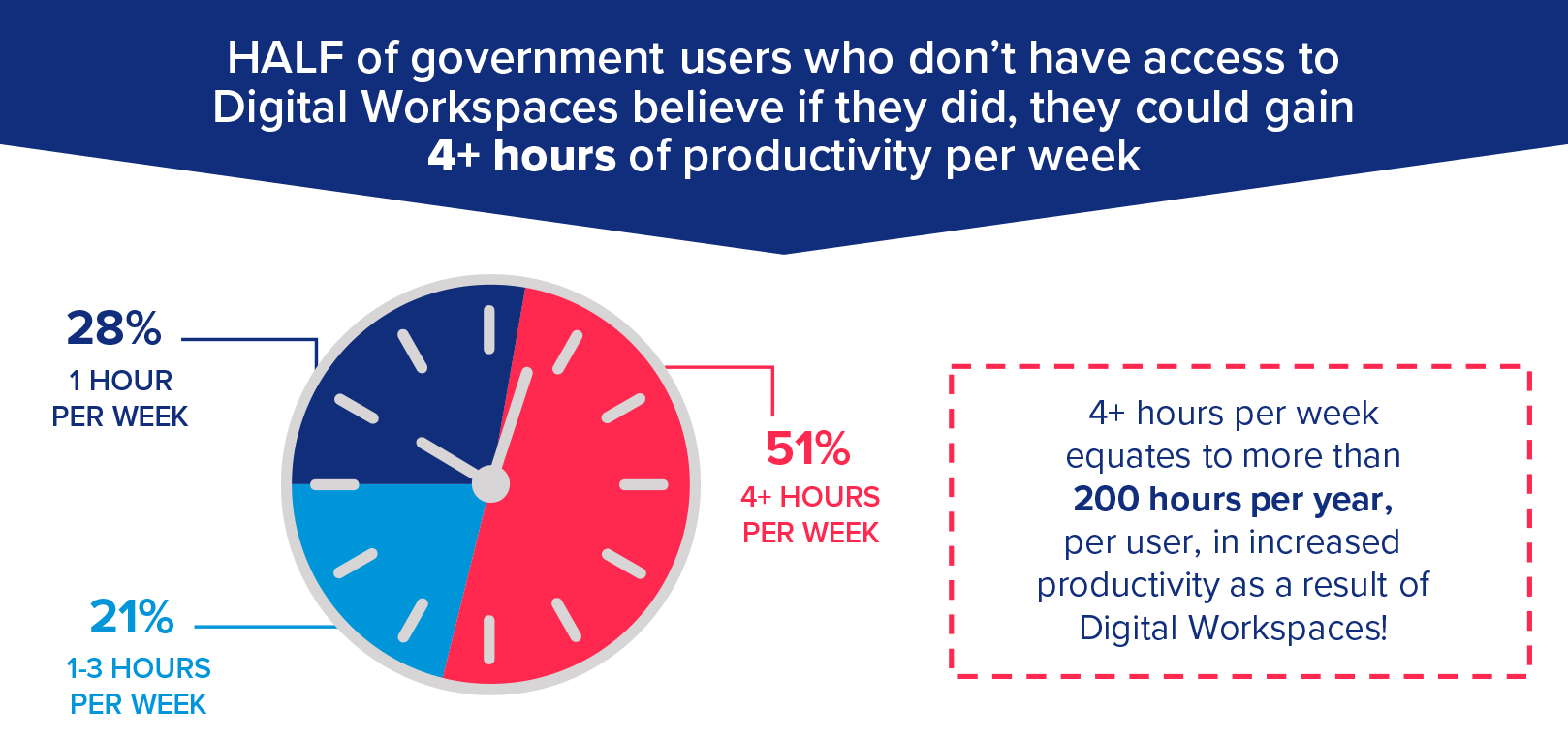 HALF of government users who don't have access to Digital Workspaces believe if they did, they could gain 4+ hours of productivity per week